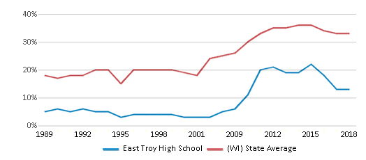 This chart display the percentage of students who is eligible for free lunch in East Troy High School and the percentage of public school students who is eligible for free lunch in Wisconsin by year, with the latest 2017-18 school year data.