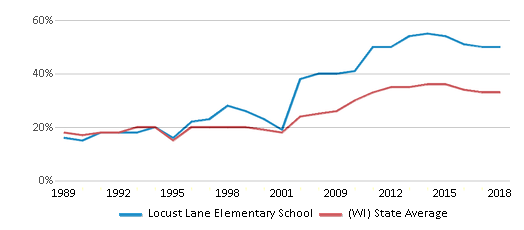 This chart display the percentage of students who is eligible for free lunch in Locust Lane Elementary School and the percentage of public school students who is eligible for free lunch in Wisconsin by year, with the latest 2017-18 school year data.