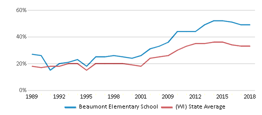 This chart display the percentage of students who is eligible for free lunch in Beaumont Elementary School and the percentage of public school students who is eligible for free lunch in Wisconsin by year, with the latest 2017-18 school year data.