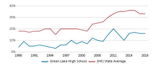 This chart display the percentage of students who is eligible for free lunch in Green Lake High School and the percentage of public school students who is eligible for free lunch in Wisconsin by year, with the latest 2017-18 school year data.