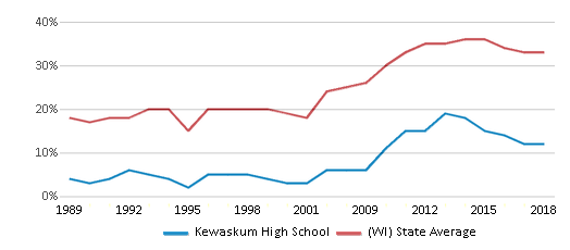 This chart display the percentage of students who is eligible for free lunch in Kewaskum High School and the percentage of public school students who is eligible for free lunch in Wisconsin by year, with the latest 2017-18 school year data.