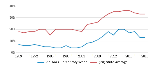 This chart display the percentage of students who is eligible for free lunch in Zielanis Elementary School and the percentage of public school students who is eligible for free lunch in Wisconsin by year, with the latest 2017-18 school year data.
