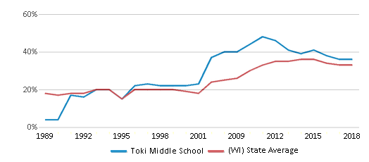 This chart display the percentage of students who is eligible for free lunch in Toki Middle School and the percentage of public school students who is eligible for free lunch in Wisconsin by year, with the latest 2017-18 school year data.