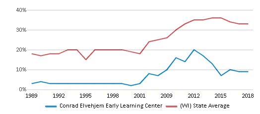 This chart display the percentage of students who is eligible for free lunch in Conrad Elvehjem Early Learning Center and the percentage of public school students who is eligible for free lunch in Wisconsin by year, with the latest 2017-18 school year data.