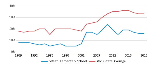 This chart display the percentage of students who is eligible for free lunch in West Elementary School and the percentage of public school students who is eligible for free lunch in Wisconsin by year, with the latest 2017-18 school year data.