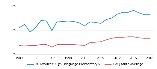 This chart display the percentage of students who is eligible for free lunch in Milwaukee Sign Language Elementary School and the percentage of public school students who is eligible for free lunch in Wisconsin by year, with the latest 2017-18 school year data.