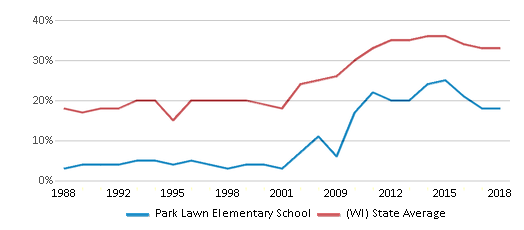This chart display the percentage of students who is eligible for free lunch in Park Lawn Elementary School and the percentage of public school students who is eligible for free lunch in Wisconsin by year, with the latest 2017-18 school year data.