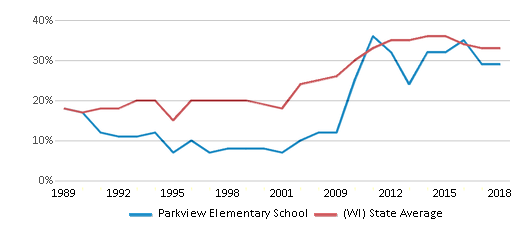 This chart display the percentage of students who is eligible for free lunch in Parkview Elementary School and the percentage of public school students who is eligible for free lunch in Wisconsin by year, with the latest 2017-18 school year data.