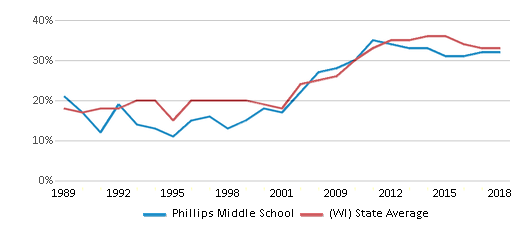 This chart display the percentage of students who is eligible for free lunch in Phillips Middle School and the percentage of public school students who is eligible for free lunch in Wisconsin by year, with the latest 2017-18 school year data.