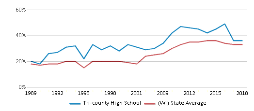 This chart display the percentage of students who is eligible for free lunch in Tri-county High School and the percentage of public school students who is eligible for free lunch in Wisconsin by year, with the latest 2017-18 school year data.