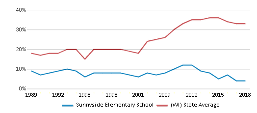 This chart display the percentage of students who is eligible for free lunch in Sunnyside Elementary School and the percentage of public school students who is eligible for free lunch in Wisconsin by year, with the latest 2017-18 school year data.
