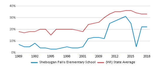 This chart display the percentage of students who is eligible for free lunch in Sheboygan Falls Elementary School and the percentage of public school students who is eligible for free lunch in Wisconsin by year, with the latest 2017-18 school year data.