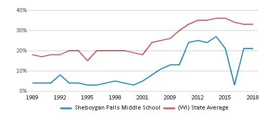 This chart display the percentage of students who is eligible for free lunch in Sheboygan Falls Middle School and the percentage of public school students who is eligible for free lunch in Wisconsin by year, with the latest 2017-18 school year data.