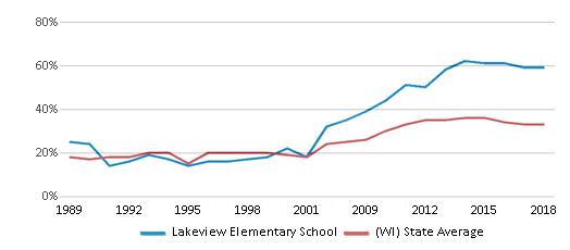 This chart display the percentage of students who is eligible for free lunch in Lakeview Elementary School and the percentage of public school students who is eligible for free lunch in Wisconsin by year, with the latest 2017-18 school year data.