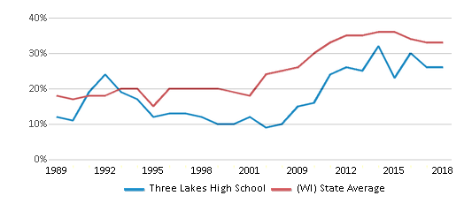 This chart display the percentage of students who is eligible for free lunch in Three Lakes High School and the percentage of public school students who is eligible for free lunch in Wisconsin by year, with the latest 2017-18 school year data.