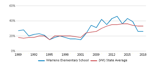 This chart display the percentage of students who is eligible for free lunch in Warrens Elementary School and the percentage of public school students who is eligible for free lunch in Wisconsin by year, with the latest 2017-18 school year data.