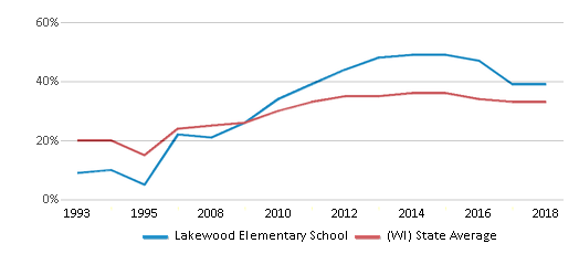This chart display the percentage of students who is eligible for free lunch in Lakewood Elementary School and the percentage of public school students who is eligible for free lunch in Wisconsin by year, with the latest 2017-18 school year data.