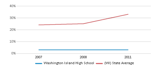 This chart display the percentage of students who is eligible for free lunch in Washington Island High School and the percentage of public school students who is eligible for free lunch in Wisconsin by year, with the latest 2010-11 school year data.