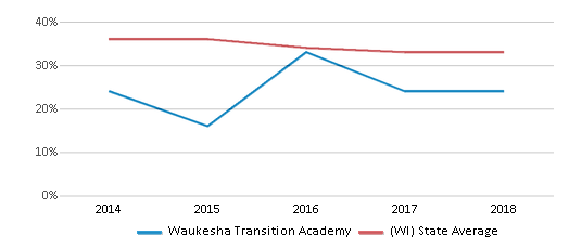 This chart display the percentage of students who is eligible for free lunch in Waukesha Transition Academy and the percentage of public school students who is eligible for free lunch in Wisconsin by year, with the latest 2017-18 school year data.