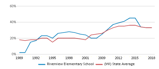 This chart display the percentage of students who is eligible for free lunch in Riverview Elementary School and the percentage of public school students who is eligible for free lunch in Wisconsin by year, with the latest 2017-18 school year data.
