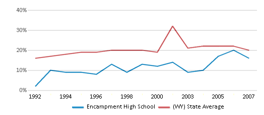 This chart display the percentage of students who is eligible for free lunch in Encampment High School and the percentage of public school students who is eligible for free lunch in Wyoming by year, with the latest 2006-07 school year data.