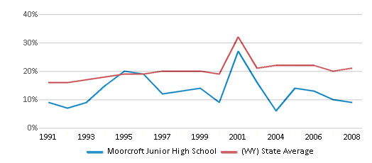 This chart display the percentage of students who is eligible for free lunch in Moorcroft Junior High School and the percentage of public school students who is eligible for free lunch in Wyoming by year, with the latest 2007-08 school year data.