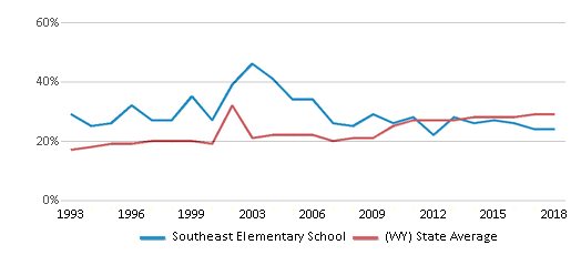 This chart display the percentage of students who is eligible for free lunch in Southeast Elementary School and the percentage of public school students who is eligible for free lunch in Wyoming by year, with the latest 2017-18 school year data.