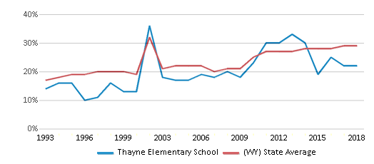 This chart display the percentage of students who is eligible for free lunch in Thayne Elementary School and the percentage of public school students who is eligible for free lunch in Wyoming by year, with the latest 2017-18 school year data.