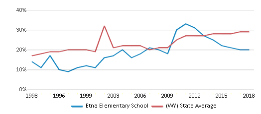 This chart display the percentage of students who is eligible for free lunch in Etna Elementary School and the percentage of public school students who is eligible for free lunch in Wyoming by year, with the latest 2017-18 school year data.