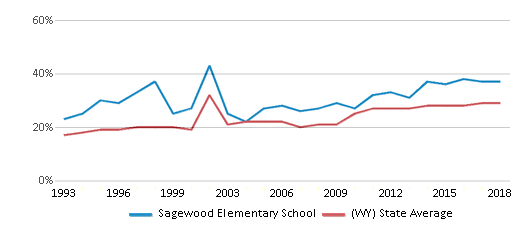 This chart display the percentage of students who is eligible for free lunch in Sagewood Elementary School and the percentage of public school students who is eligible for free lunch in Wyoming by year, with the latest 2017-18 school year data.
