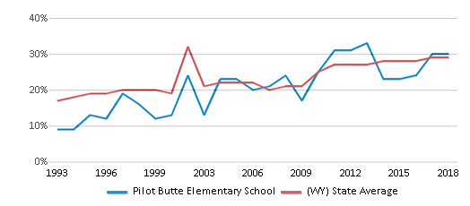 This chart display the percentage of students who is eligible for free lunch in Pilot Butte Elementary School and the percentage of public school students who is eligible for free lunch in Wyoming by year, with the latest 2017-18 school year data.
