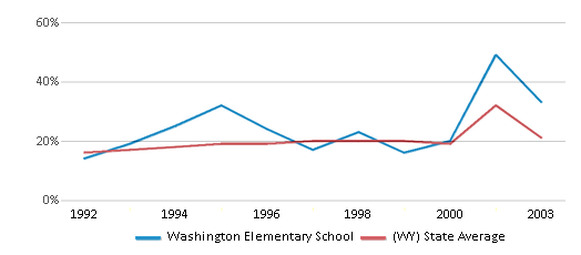 This chart display the percentage of students who is eligible for free lunch in Washington Elementary School and the percentage of public school students who is eligible for free lunch in Wyoming by year, with the latest 2002-03 school year data.