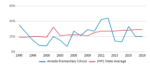 This chart display the percentage of students who is eligible for free lunch in Arvada Elementary School and the percentage of public school students who is eligible for free lunch in Wyoming by year, with the latest 2017-18 school year data.