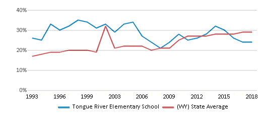 This chart display the percentage of students who is eligible for free lunch in Tongue River Elementary School and the percentage of public school students who is eligible for free lunch in Wyoming by year, with the latest 2017-18 school year data.