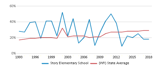 This chart display the percentage of students who is eligible for free lunch in Story Elementary School and the percentage of public school students who is eligible for free lunch in Wyoming by year, with the latest 2017-18 school year data.