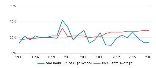 This chart display the percentage of students who is eligible for free lunch in Shoshoni Junior High School and the percentage of public school students who is eligible for free lunch in Wyoming by year, with the latest 2017-18 school year data.