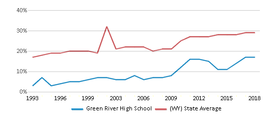 This chart display the percentage of students who is eligible for free lunch in Green River High School and the percentage of public school students who is eligible for free lunch in Wyoming by year, with the latest 2017-18 school year data.