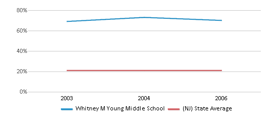 This chart display the percentage of students who is eligible for free lunch in Whitney M Young Middle School and the percentage of public school students who is eligible for free lunch in New Jersey by year, with the latest 2005-06 school year data.