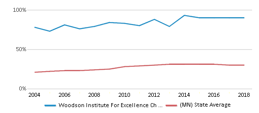 This chart display the percentage of students who is eligible for free lunch in Woodson Institute For Excellence Ch Elementary School and the percentage of public school students who is eligible for free lunch in Minnesota by year, with the latest 2017-18 school year data.