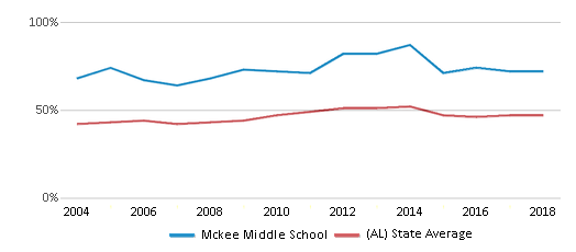 This chart display the percentage of students who is eligible for free lunch in Mckee Middle School and the percentage of public school students who is eligible for free lunch in Alabama by year, with the latest 2017-18 school year data.