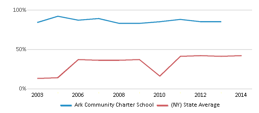 This chart display the percentage of students who is eligible for free lunch in Ark Community Charter School and the percentage of public school students who is eligible for free lunch in New York by year, with the latest 2012-13 school year data.