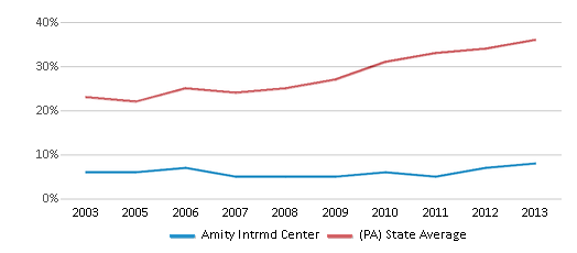This chart display the percentage of students who is eligible for free lunch in Amity Intrmd Center and the percentage of public school students who is eligible for free lunch in Pennsylvania by year, with the latest 2012-13 school year data.