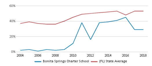 This chart display the percentage of students who is eligible for free lunch in Bonita Springs Charter School and the percentage of public school students who is eligible for free lunch in Florida by year, with the latest 2017-18 school year data.