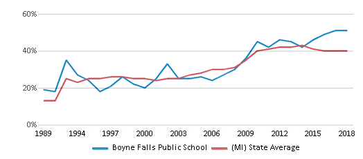 This chart display the percentage of students who is eligible for free lunch in Boyne Falls Public School and the percentage of public school students who is eligible for free lunch in Michigan by year, with the latest 2017-18 school year data.