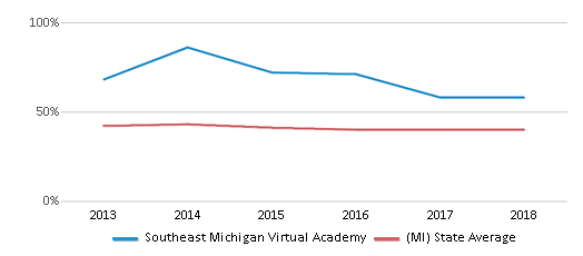 This chart display the percentage of students who is eligible for free lunch in Southeast Michigan Virtual Academy and the percentage of public school students who is eligible for free lunch in Michigan by year, with the latest 2017-18 school year data.
