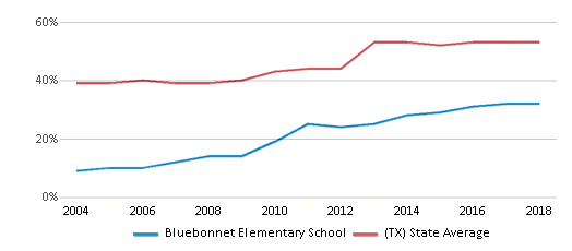 This chart display the percentage of students who is eligible for free lunch in Bluebonnet Elementary School and the percentage of public school students who is eligible for free lunch in Texas by year, with the latest 2017-18 school year data.