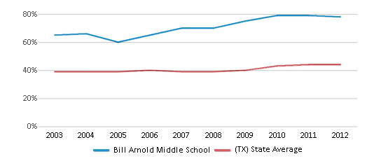This chart display the percentage of students who is eligible for free lunch in Bill Arnold Middle School and the percentage of public school students who is eligible for free lunch in Texas by year, with the latest 2011-12 school year data.