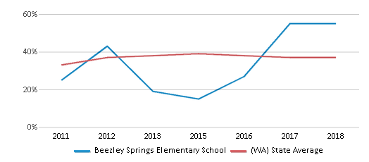 This chart display the percentage of students who is eligible for free lunch in Beezley Springs Elementary School and the percentage of public school students who is eligible for free lunch in Washington by year, with the latest 2017-18 school year data.