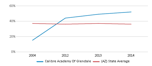This chart display the percentage of students who is eligible for free lunch in Calibre Academy Of Glendale and the percentage of public school students who is eligible for free lunch in Arizona by year, with the latest 2013-14 school year data.