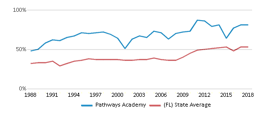 This chart display the percentage of students who is eligible for free lunch in Pathways Academy and the percentage of public school students who is eligible for free lunch in Florida by year, with the latest 2017-18 school year data.